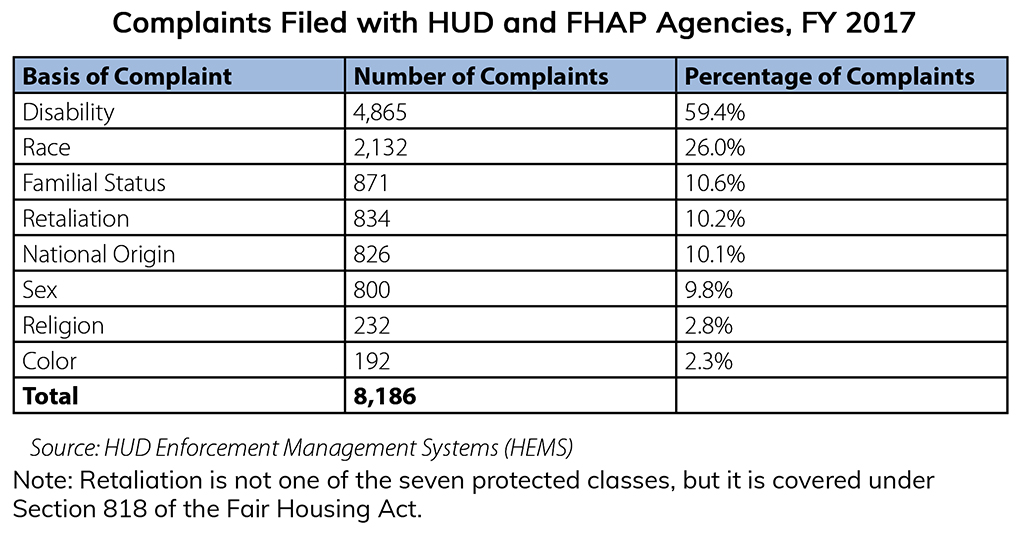 Basis of complaints filed with H.U.D. and F.H.A.P. agencies in 2017 - table