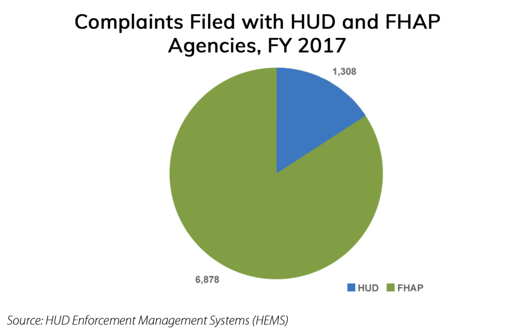 Complaints filed with H.U.D. and F.H.A.P agencies in 2017 - pie chart